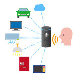 smart home and voice assistance system concept diagram, speech recognition, voice recognizer
